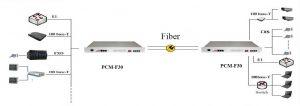 PCM-30 PCM multiplexer